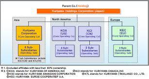 About Holding Structure Kuriyama Holdings Corporation