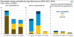 Subsidy Chart 2017 Renewable Energy Subsidies Have Declined As Tax Credits