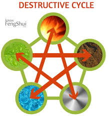 water feng shui element infographics. And Here Is The Destructive Cycle Of 5 Feng Shui Elements Water Element Infographics L