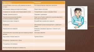 Особенности сестринского ухода за пациентами с панкреатитом  5