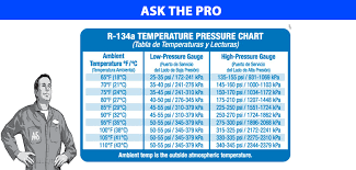 R134 Temp Chart R134a Pressure Temperature Chart For Automotive Www