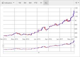 Financial Chart Component Javascript Html5 Jquery