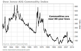 Why Its Finally Time To Buy Commodities Seeking Alpha