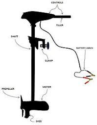 trolling motor wikipedia Wiring Diagram For Minn Kota Trolling Motors electric trolling motors[edit] wiring diagram 36 volt minn kota trolling motor