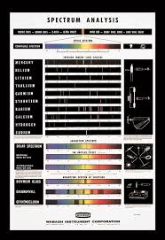 Sp 187 Spectrum Analysis Chart Wabash Instrument