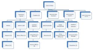 48 Interpretive Lapd Org Chart