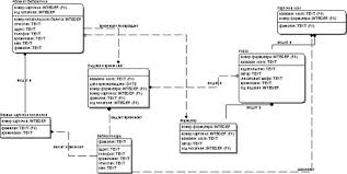 Курсовая работа Проектирование информационной системы Библиотека  Рис 9 − Логическая модель БД