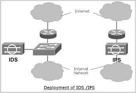 network security firewalls ids vs ips