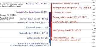 rome and compared timelines of the western and eastern worlds
