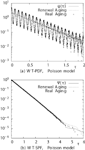 Aging Analysis Renewal Aging Analysis On The Poisson Model Fast Modulation R