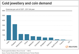 Global Gold Demand Chart Chart Of The Day Global Gold Jewellery Coin Demand Us