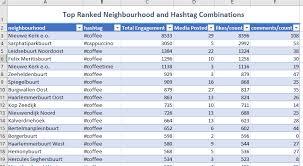 Required Minimum Distribution Percentage Chart Instagram Neighbourhood Hashtag Analysis Next Analytics
