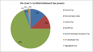 Why Vat Should Be Devolved To Scotland Following Brexit