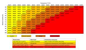 Heat Index Heat Index Work Rest Chart