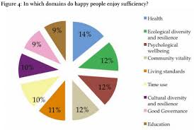 Happiness Chart World Happiness Report Makes Statisticians Unhappy Flowingdata