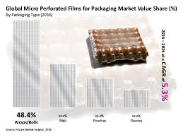 Micro Perforated Films For Packaging Market Global Industry