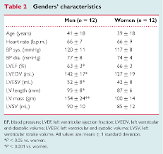 Blood Pressure And Heart Rate Chart By Age Blood Pressure Readings Online Charts Collection