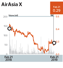 1,500 shares traded hands during trading, a decline of 96% from the average session volume of 33,625 shares. Airasia X Braces For Another Tough Year The Edge Markets