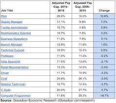 Pilot Salary Chart Glassdoor 15 Jobs With The Biggest Gender Pay Gap