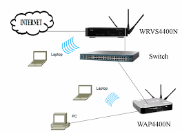 interconnect wrvs4400n with a wireless access point (wap) as a home network diagram with switch and router at Switch Network Diagram Router Access Point