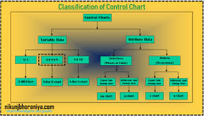 7 Qc Tools Control Charts Types Of The Control Chart With Example 7 Qc Tools Spc