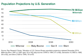 Baby Boomer Demographic Chart Chart Of The Week Baby Boomers Overwhelmed By Millennials
