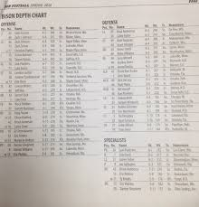 Cal Football Depth Chart 2016 Depth Chart Talk Some New Guys In The Mix Bison Media Zone