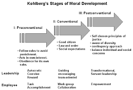 prospect of military education in the education as a  the concept of education as a catalyst for moral growth and development has its roots in kohlberg s wok kohlberg and others have since argued that moral