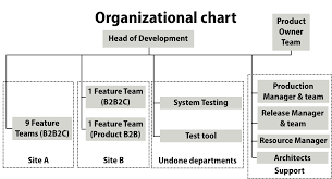 Shared Services Canada Org Chart German Big Insurance Large Scale Scrum Less