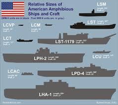 Dysfunctional Amphibious Ships
