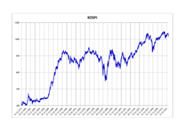 Dfm Index Chart Kospi Wikivisually