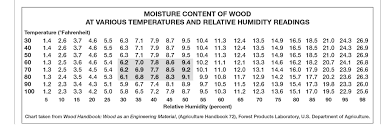 Wood Stability Chart Technical Troubleshooting Relative Humidity And Wood