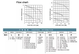 Nitrogen Pressure Chart Double Stage Stainless Steel Nitrogen Gas Pressure Fixed Regulator Buy Nitrogen Gas Pressure Fixed Regulator Stainless Steel Nitrogen Gas Pressure