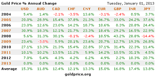 Currency Chart For All Countries Golds Outlook In 2013 After Rising In All Fiat Currencies