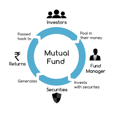 Mutual Fund Flow Chart Structure Of Mutual Funds Three Tier Structure Sponsor