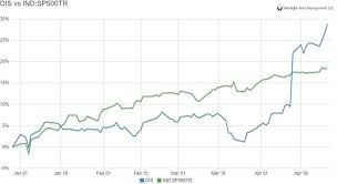 Disney Stock Price Chart Whats The Magic Of Disney Worth A Lot More Than The