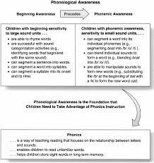 Sage Books Phonological Awareness Development In Preschool