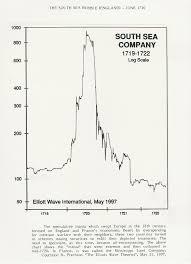 Tulip Mania Chart Damemydm