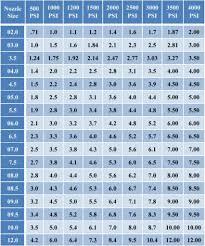 58 Accurate Pressure Washer Orifice Size Chart