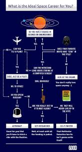 10 Funny And Fabulous Flowcharts | Mental Floss