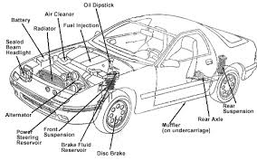 every car owner needs to keep the primary knowledge regarding car every car owner needs to keep the primary knowledge regarding car parts some garages provide