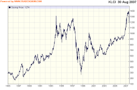 Klse Composite Index Chart Klse Stock Review Klci From 1985 Till 2007