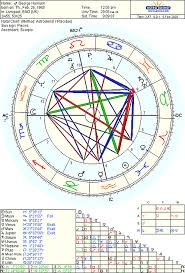 George Harrison Natal Chart The Good The Bad And The Ugly Astrodienst