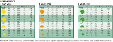 Variable Arc Nozzle Van Series Rain Bird