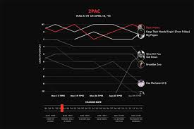 Hip Hop Charts Explore The Evolution Of Hip Hop Charts With This