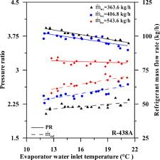 Assessment Of R 438a As A Retrofit Refrigerant For R 22 In