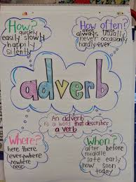 Adverb Anchor Chart 2nd Grade Adverb Anchor Chart Grammar Anchor Charts Adverbs Anchor