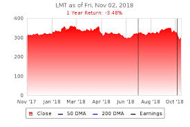 Lockheed Martin Lmt Stock Price Today Analysis Earnings