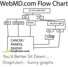 Webmdcom Flow Chart Do You Have Pain Yes No Imildİİ