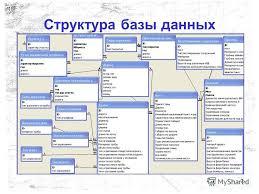 Презентация на тему Автоматизированная база паспортов  7 7 Структура базы данных